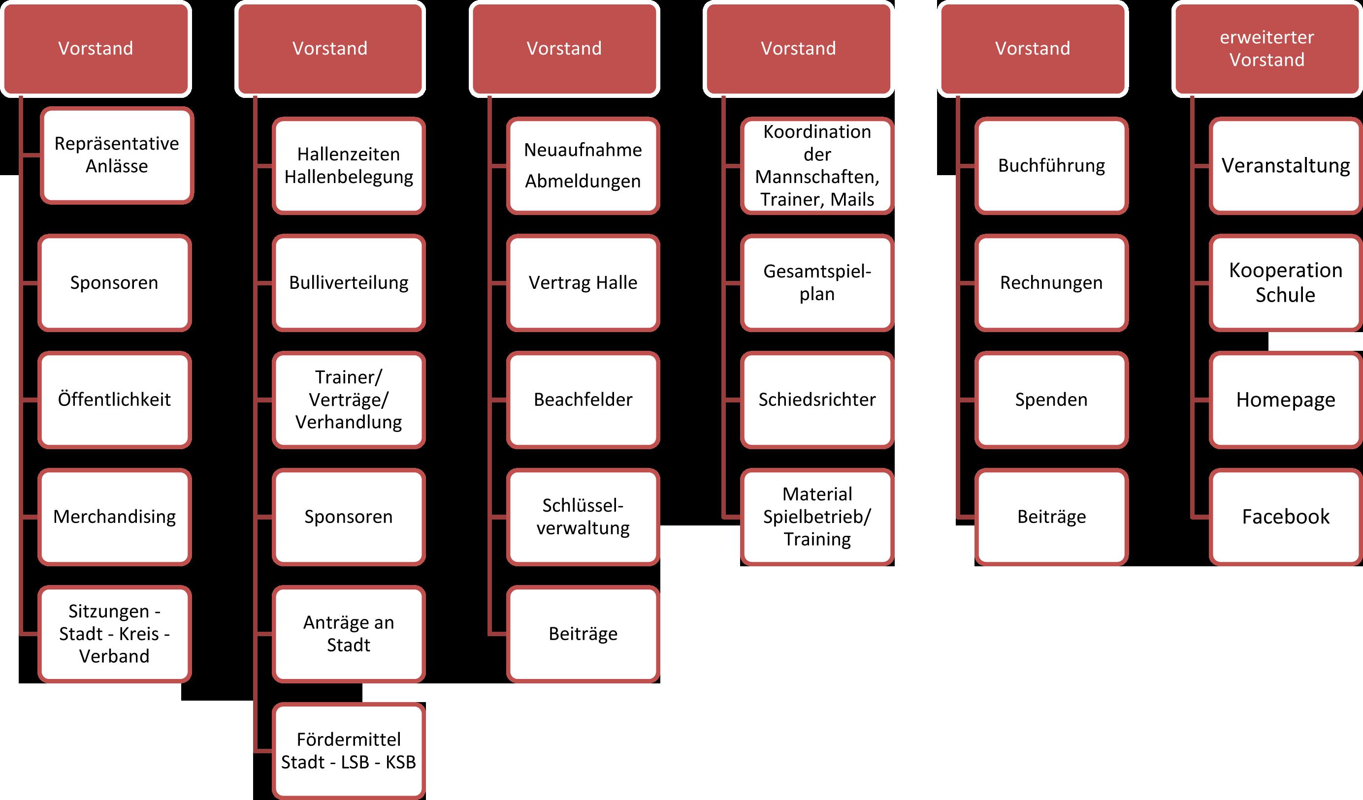Vorstandsstrukturierung.png